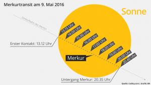 merkurtransit-merkur-transit-sonne-9-mai-2016-verlauf-100~_v-img__16__9__xl_-d31c35f8186ebeb80b0cd843a7c267a0e0c81647